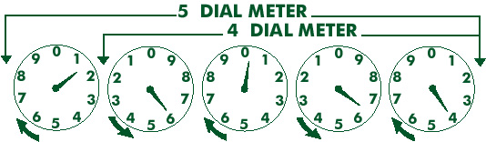 How to Read Your Meter – Clatskanie PUD